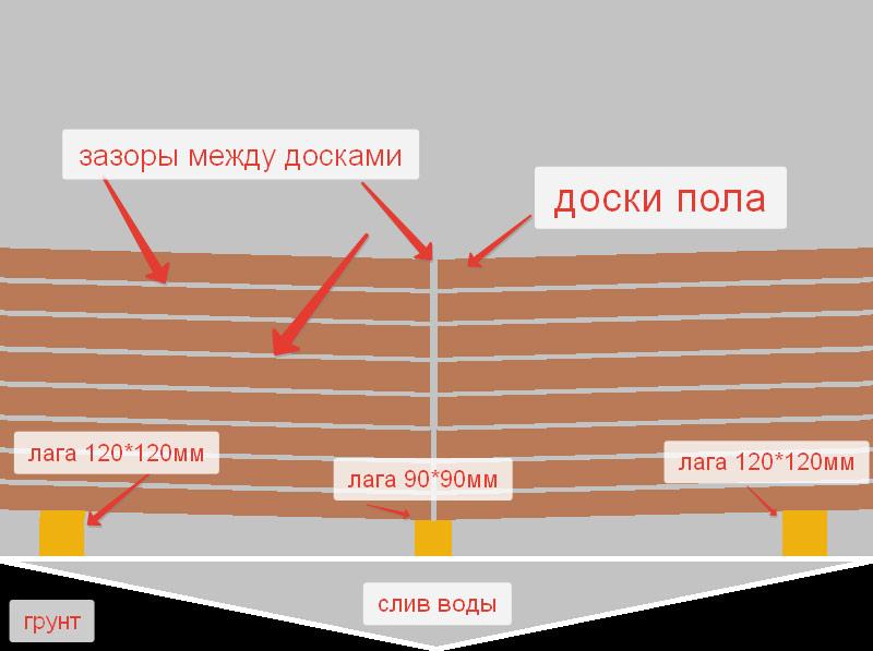 kak-sdelat-derevyannyiy-pol-s-naklonom-v-bane-shema