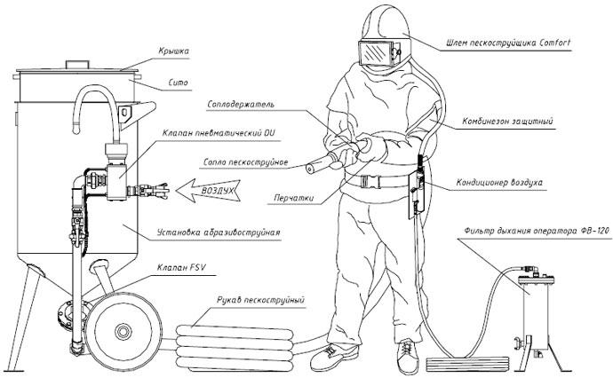 Пескоструйные аппараты своими руками чертежи